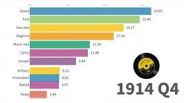 محبوب ترین سبک های موسیقی در جهان سال 1910 تا 2019  خانه آهنگسازی