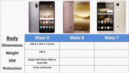 مقایسه سه گوشی میت 7 میت 8 میت 9